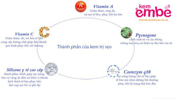 Cách chú ý các thành phần của kem trị sẹo em bé